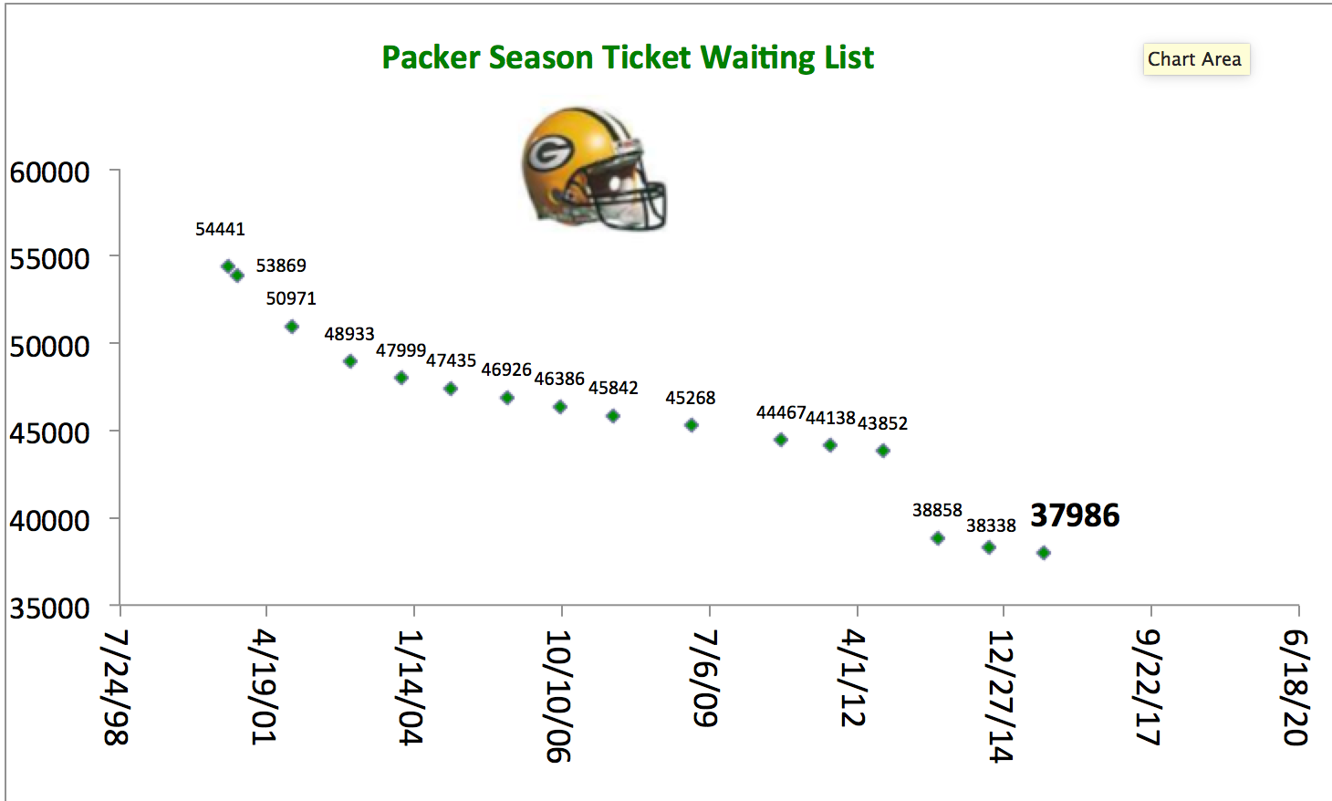 2015 Packer Season Ticket Graph